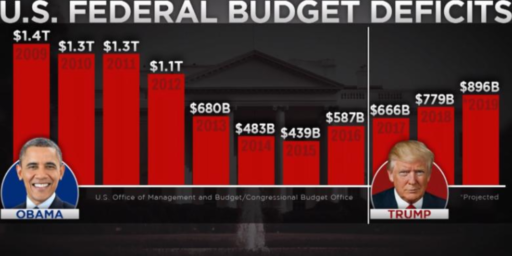Budget Deficit Sets Another Record Under Trump, Heads Toward $1 Trillion