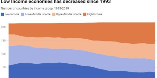 Classifying Countries by Income